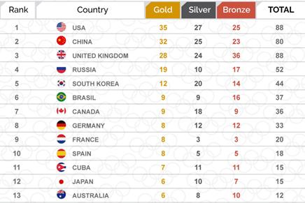 Olympics API Solutions