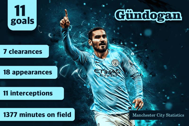 Premier League Game Analysis